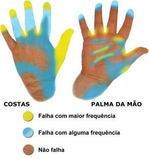 Zonas críticas na lavagem das mãos